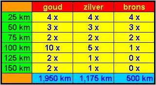 Staatje dat aangeeft welke afstanden je in Euraudax verband dient te lopen om voor de desbetreffende arend in aanmerking te komen